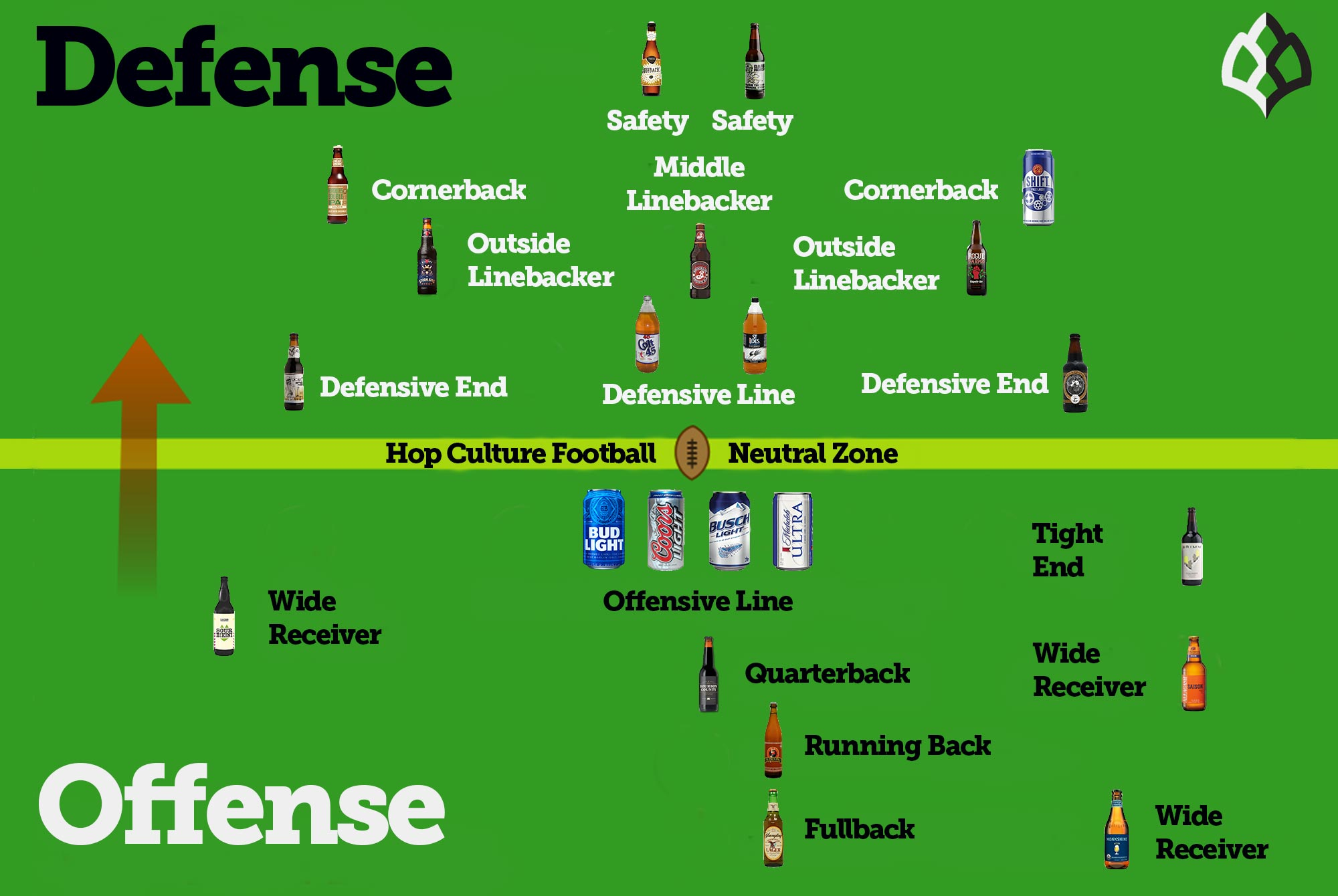 If Every Football Position Was a Beer…